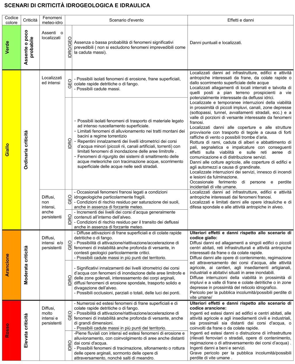 Tabella Scenari Criticita Idrogeologica Idraulica